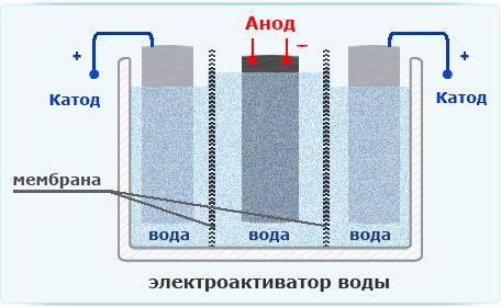 Схема ионизатора воды Да, вода