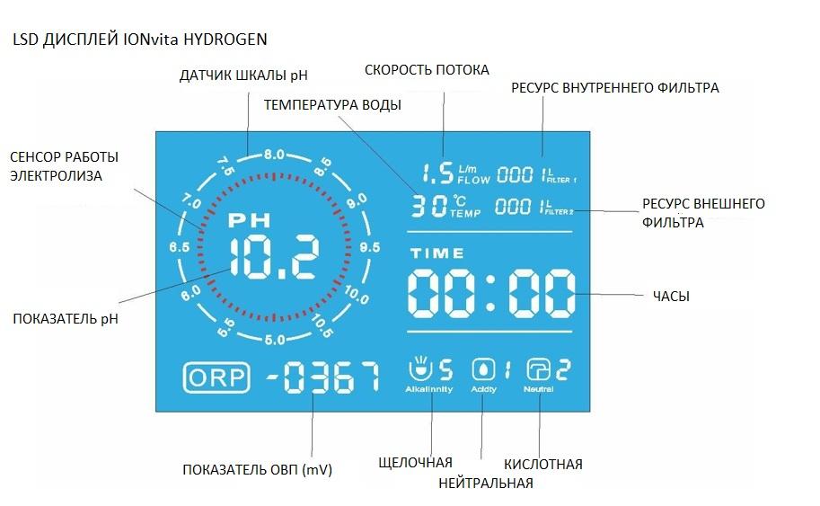 дисплей ионизатора