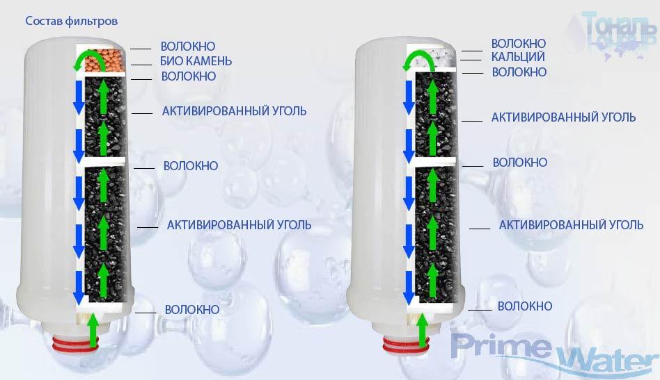 ионизатор воды купить