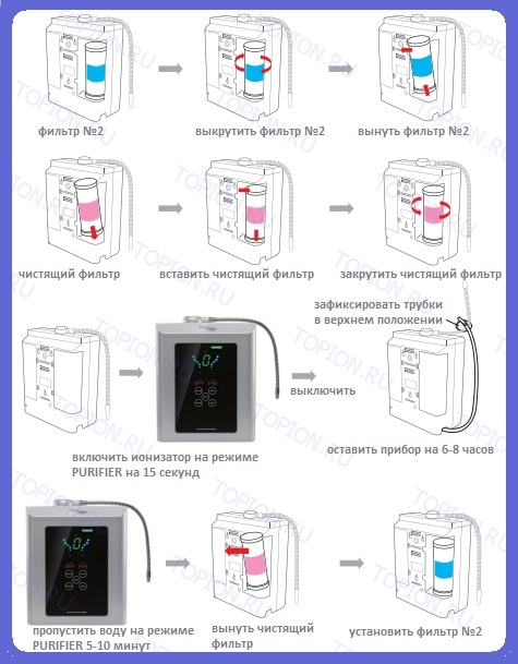 как чистить ионизатор воды
