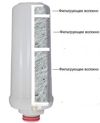 фильтр для ионизатора воды